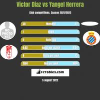 Victor Diaz vs Yangel Herrera h2h player stats