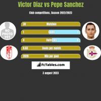 Victor Diaz vs Pepe Sanchez h2h player stats