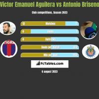Victor Emanuel Aguilera vs Antonio Briseno h2h player stats