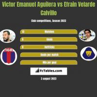 Victor Emanuel Aguilera vs Efrain Velarde Calvillo h2h player stats