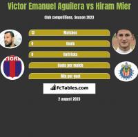 Victor Emanuel Aguilera vs Hiram Mier h2h player stats