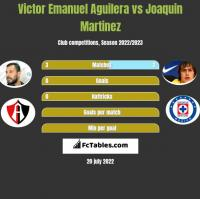Victor Emanuel Aguilera vs Joaquin Martinez h2h player stats