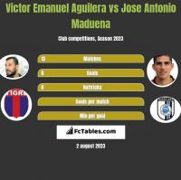 Victor Emanuel Aguilera vs Jose Antonio Maduena h2h player stats