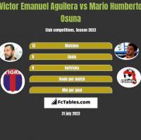 Victor Emanuel Aguilera vs Mario Humberto Osuna h2h player stats