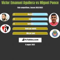 Victor Emanuel Aguilera vs Miguel Ponce h2h player stats