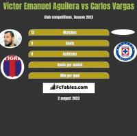 Victor Emanuel Aguilera vs Carlos Vargas h2h player stats