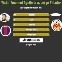 Victor Emanuel Aguilera vs Jorge Valadez h2h player stats