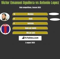 Victor Emanuel Aguilera vs Antonio Lopez h2h player stats