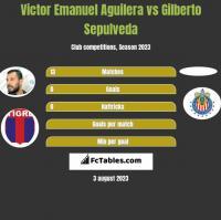 Victor Emanuel Aguilera vs Gilberto Sepulveda h2h player stats
