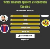 Victor Emanuel Aguilera vs Sebastian Caceres h2h player stats