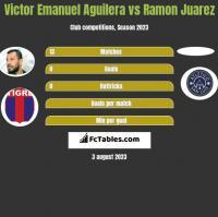 Victor Emanuel Aguilera vs Ramon Juarez h2h player stats