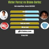 Victor Ferraz vs Bruno Cortez h2h player stats