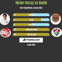 Victor Ferraz vs David Braz h2h player stats