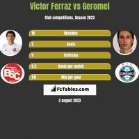 Victor Ferraz vs Geromel h2h player stats