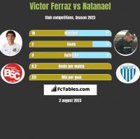 Victor Ferraz vs Natanael h2h player stats