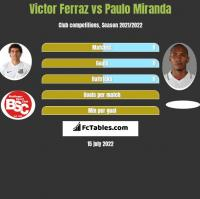 Victor Ferraz vs Paulo Miranda h2h player stats