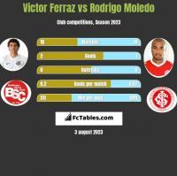 Victor Ferraz vs Rodrigo Moledo h2h player stats
