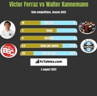 Victor Ferraz vs Walter Kannemann h2h player stats