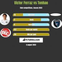 Victor Ferraz vs Tonhao h2h player stats