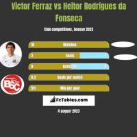 Victor Ferraz vs Heitor Rodrigues da Fonseca h2h player stats