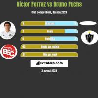Victor Ferraz vs Bruno Fuchs h2h player stats