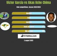 Victor Garcia vs Akas Uche Chima h2h player stats