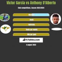 Victor Garcia vs Anthony D'Alberto h2h player stats