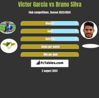 Victor Garcia vs Bruno Silva h2h player stats