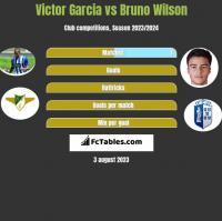 Victor Garcia vs Bruno Wilson h2h player stats