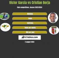 Victor Garcia vs Cristian Borja h2h player stats