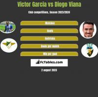 Victor Garcia vs Diogo Viana h2h player stats