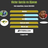 Victor Garcia vs Djavan h2h player stats
