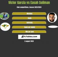 Victor Garcia vs Easah Suliman h2h player stats