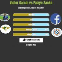 Victor Garcia vs Falaye Sacko h2h player stats