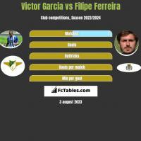 Victor Garcia vs Filipe Ferreira h2h player stats