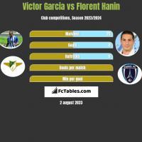 Victor Garcia vs Florent Hanin h2h player stats