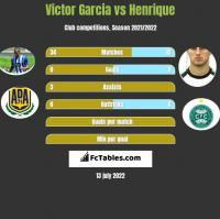 Victor Garcia vs Henrique h2h player stats