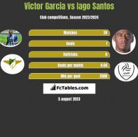 Victor Garcia vs Iago Santos h2h player stats