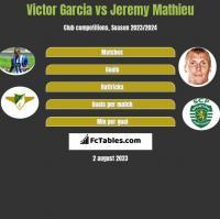Victor Garcia vs Jeremy Mathieu h2h player stats