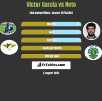 Victor Garcia vs Neto h2h player stats