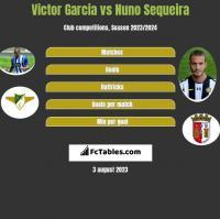 Victor Garcia vs Nuno Sequeira h2h player stats