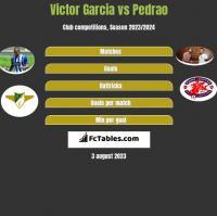 Victor Garcia vs Pedrao h2h player stats