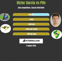 Victor Garcia vs Pite h2h player stats