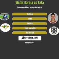 Victor Garcia vs Rafa h2h player stats