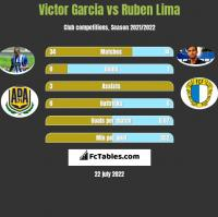 Victor Garcia vs Ruben Lima h2h player stats