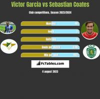 Victor Garcia vs Sebastian Coates h2h player stats