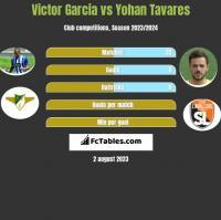 Victor Garcia vs Yohan Tavares h2h player stats