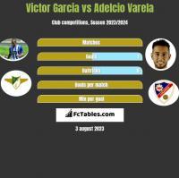Victor Garcia vs Adelcio Varela h2h player stats
