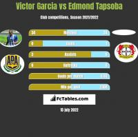 Victor Garcia vs Edmond Tapsoba h2h player stats