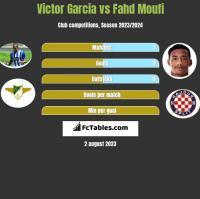 Victor Garcia vs Fahd Moufi h2h player stats